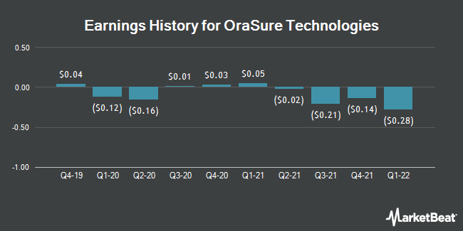 Earnings History for OraSure Technologies (NASDAQ:OSUR)