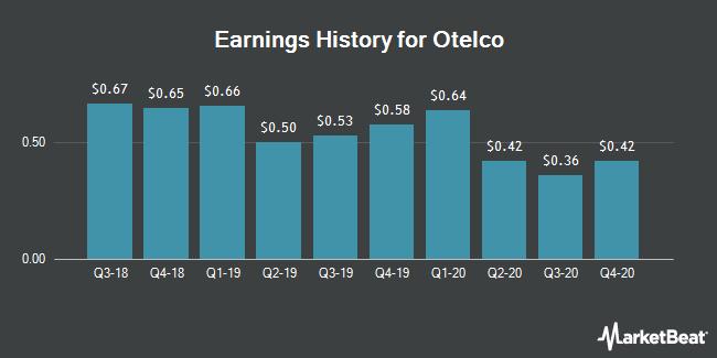 Earnings History for Otelco (NASDAQ:OTEL)