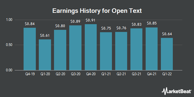 Earnings History for Open Text (NASDAQ:OTEX)