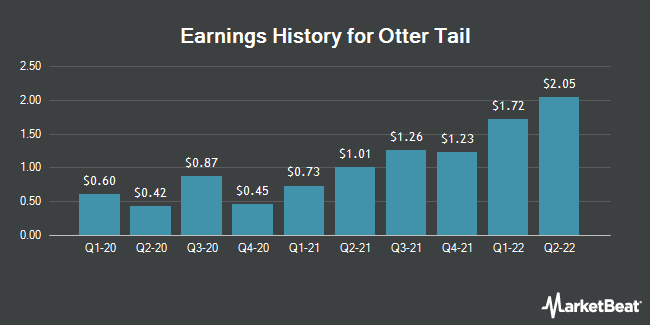Earnings History for Otter Tail (NASDAQ:OTTR)
