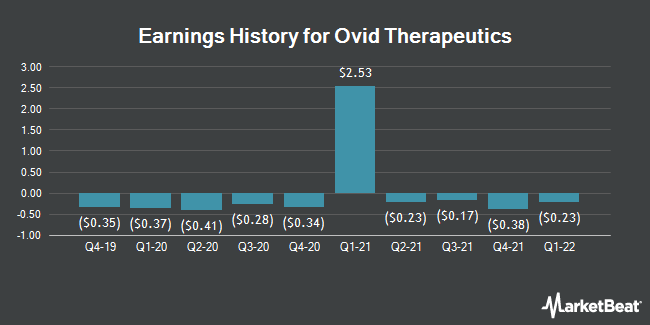 Earnings History for Ovid Therapeutics (NASDAQ:OVID)