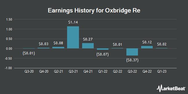 Earnings History for Oxbridge Re (NASDAQ:OXBR)