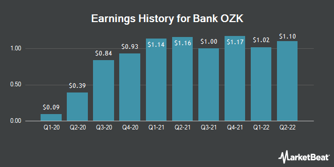 Earnings History for Bank Ozk (NASDAQ:OZK)