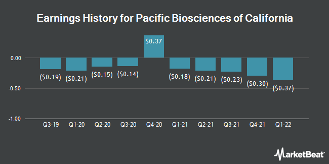 Earnings History for Pacific Biosciences of California (NASDAQ:PACB)