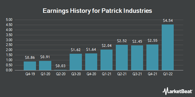 Earnings History for Patrick Industries (NASDAQ:PATK)