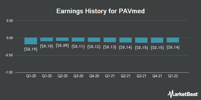 Earnings History for PAVmed (NASDAQ:PAVM)