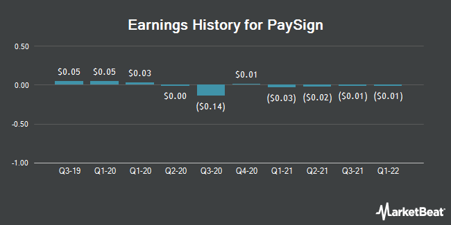 Earnings History for PaySign (NASDAQ:PAYS)