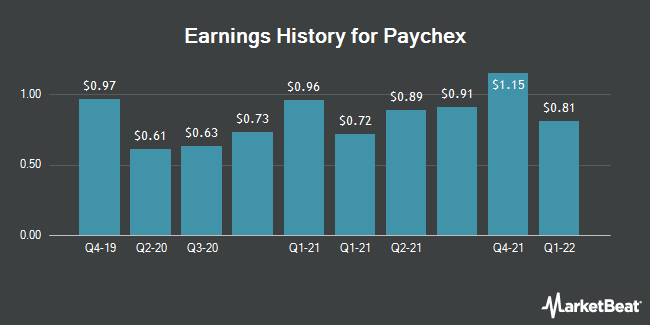 Earnings History for Paychex (NASDAQ:PAYX)
