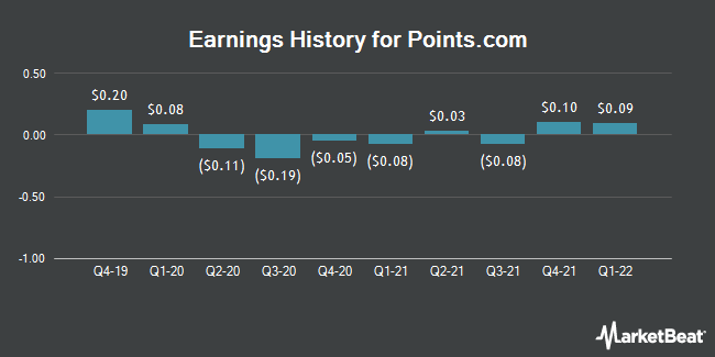 Earnings History for Points International (NASDAQ:PCOM)