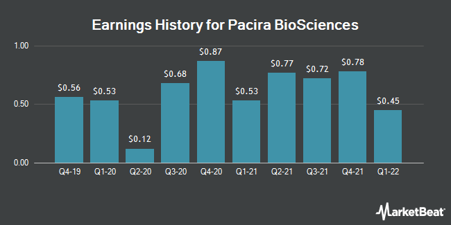 Earnings History for Pacira Biosciences (NASDAQ:PCRX)