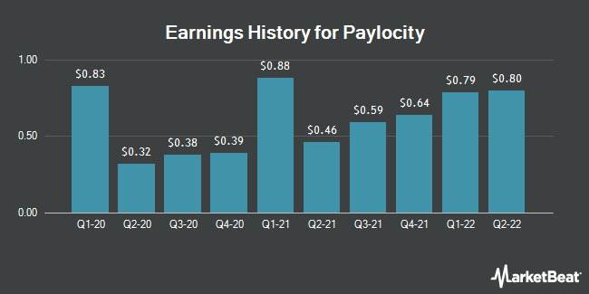 Earnings History for Paylocity (NASDAQ:PCTY)