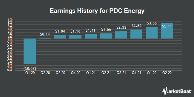 Earnings History for PDC Energy (NASDAQ:PDCE)