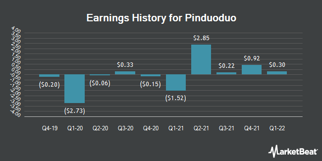 Earnings History for Pinduoduo (NASDAQ:PDD)