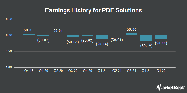 Earnings History for PDF Solutions (NASDAQ:PDFS)