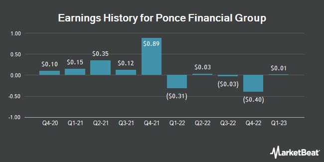 Earnings History for PDL Community Bancorp (NASDAQ:PDLB)