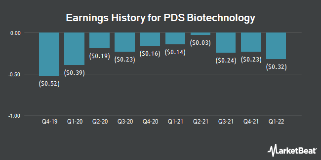 Earnings History for PDS Biotechnology (NASDAQ:PDSB)
