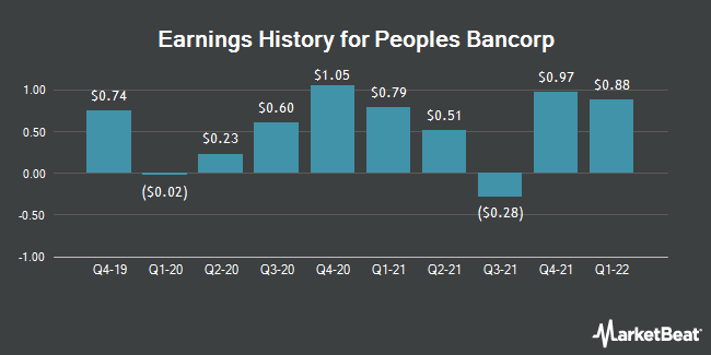 Earnings History for Peoples Bancorp (NASDAQ:PEBO)