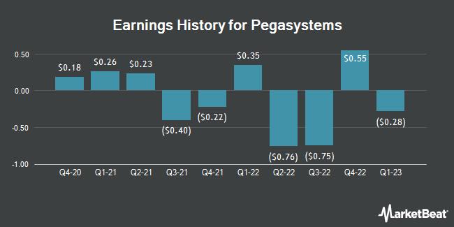 Earnings History for Pegasystems (NASDAQ:PEGA)