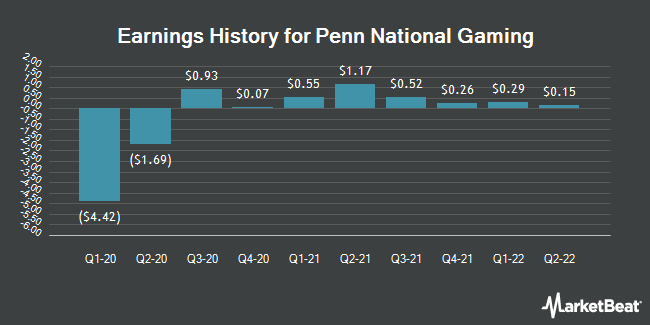 Earnings History for Penn National Gaming (NASDAQ:PENN)