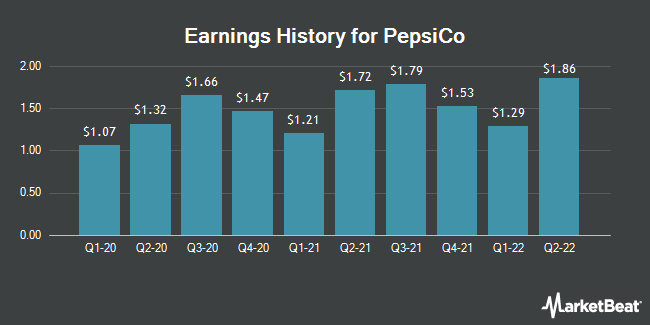 Earnings History for PepsiCo (NASDAQ:PEP)