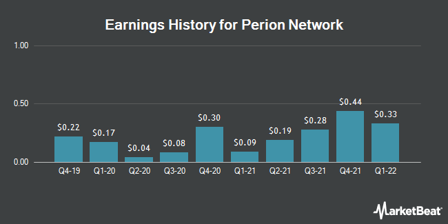 Earnings History for Perion Network (NASDAQ:PERI)