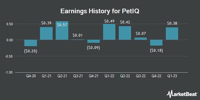 Earnings History for PetIQ (NASDAQ:PETQ)