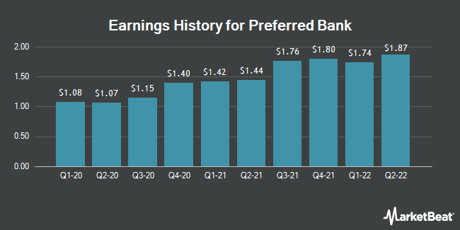 Earnings History for Preferred Bank (NASDAQ:PFBC)