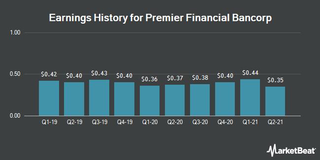 Earnings History for Premier Financial Bancorp (NASDAQ:PFBI)