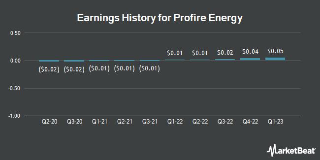 Earnings History for Profire Energy (NASDAQ:PFIE)