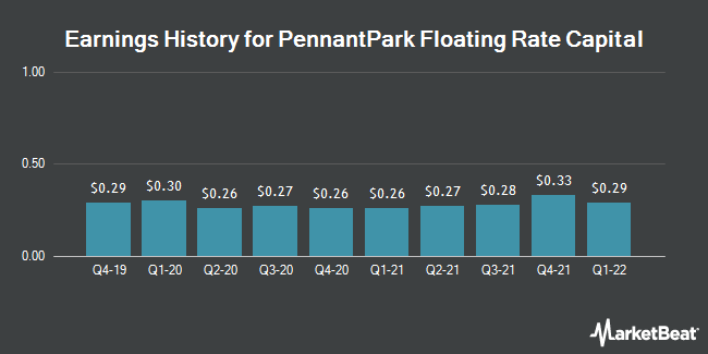 Earnings History for Pennantpark Floating Rate Capital (NASDAQ:PFLT)