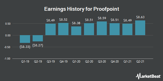 Earnings History for Proofpoint (NASDAQ:PFPT)