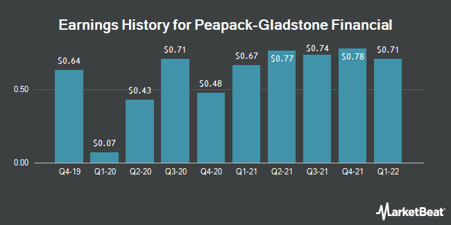 Earnings History for Peapack-Gladstone Financial (NASDAQ:PGC)