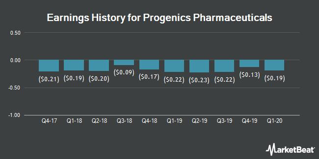 Earnings History for Progenics Pharmaceuticals (NASDAQ:PGNX)
