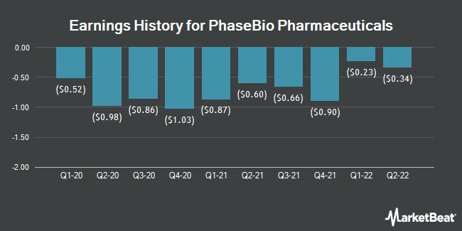 Earnings History for PhaseBio Pharmaceuticals (NASDAQ:PHAS)