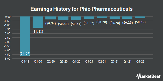 Earnings History for Phio Pharmaceuticals (NASDAQ:PHIO)