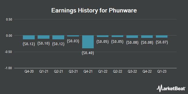 Earnings History for Phunware (NASDAQ:PHUN)