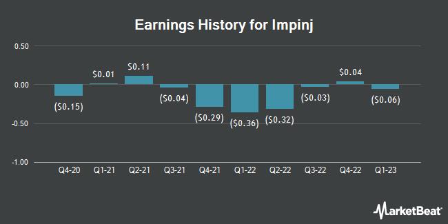 Earnings History for IMPINJ (NASDAQ:PI)