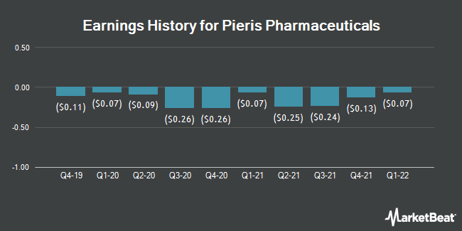 Earnings History for Pieris Pharmaceuticals (NASDAQ:PIRS)