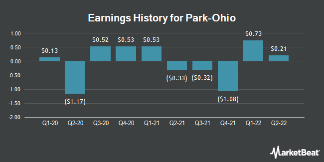 Earnings History for Park-Ohio (NASDAQ:PKOH)