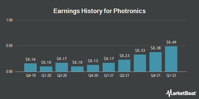Earnings History for Photronics (NASDAQ:PLAB)