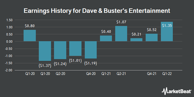 Earnings History for Dave & Buster`s Entertainment (NASDAQ:PLAY)
