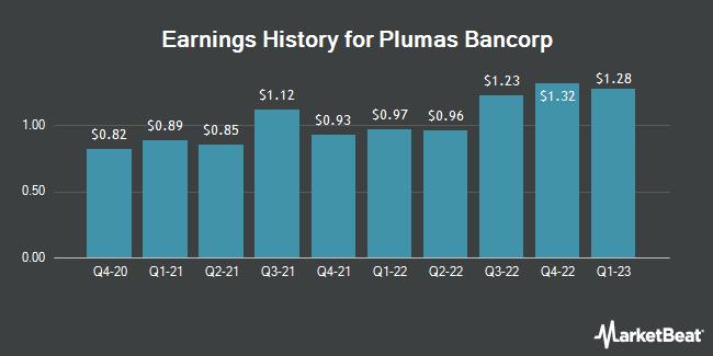 Earnings History for Plumas Bancorp (NASDAQ:PLBC)