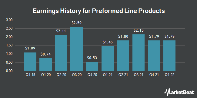 Earnings History for Preformed Line Products (NASDAQ:PLPC)