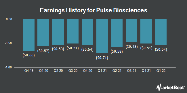 Earnings History for Pulse Biosciences (NASDAQ:PLSE)