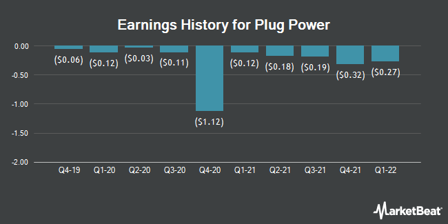 Earnings History for Plug Power (NASDAQ:PLUG)