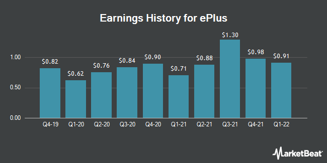 Earnings History for ePlus (NASDAQ:PLUS)