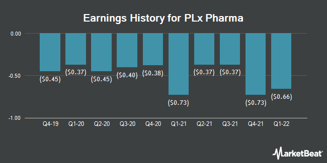 Earnings History for PLx Pharma (NASDAQ:PLXP)