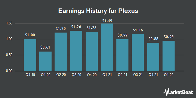 Earnings History for Plexus (NASDAQ:PLXS)