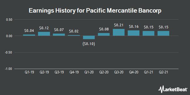 Earnings History for Pacific Mercantile Bancorp (NASDAQ:PMBC)