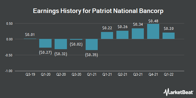Earnings History for Patriot National Bancorp (NASDAQ:PNBK)
